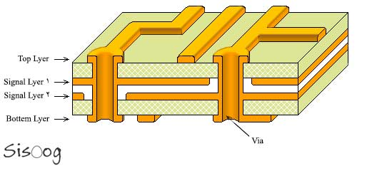 برد مدار چاپی چند لایه