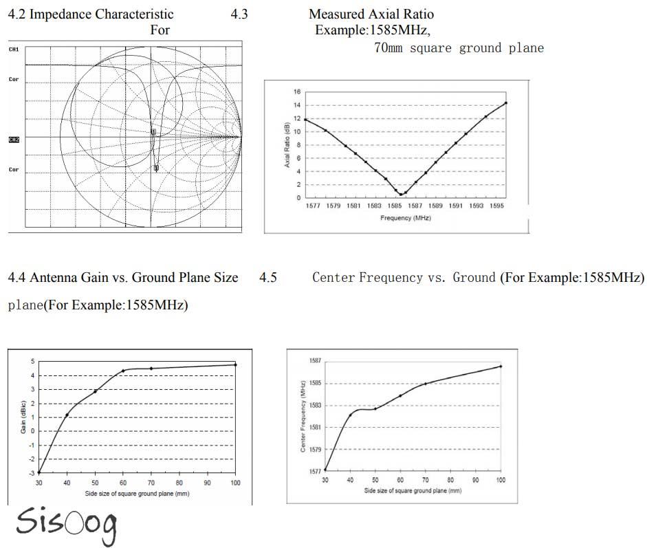 فروش و خرید آنتن های جی پی اس GPS GNSS پسیو