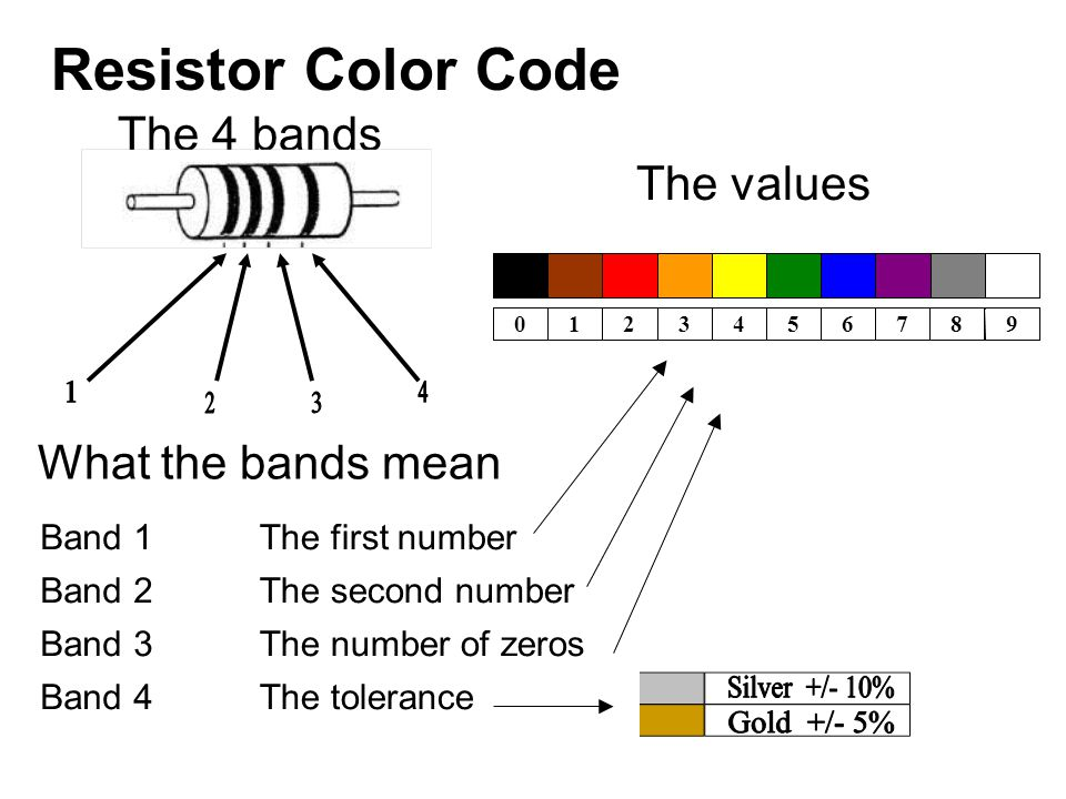 جدول رنگبندی مقاومت