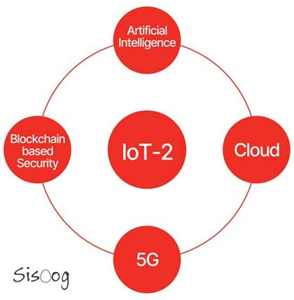 IoT-2, Convergence of 5G, Cloud, Blockchain and Artificial Intelligence