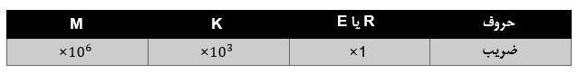 جدول تلورانس مقاومت های کمتر از 3 وات