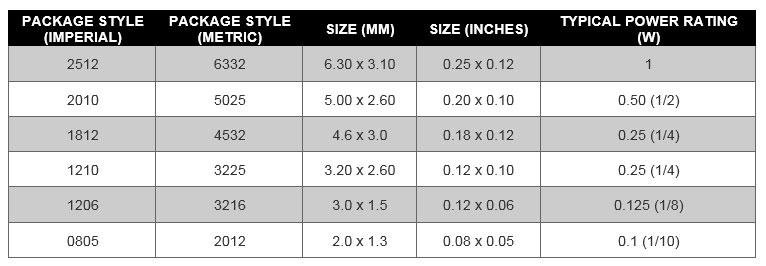 استاندارد مقاومت های SMD