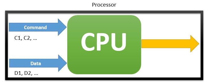 ساختار CPU