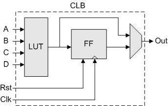 Logic Block یا (Logic Cell (LC