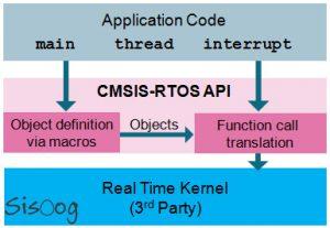 رابط CMSIS-RTOS