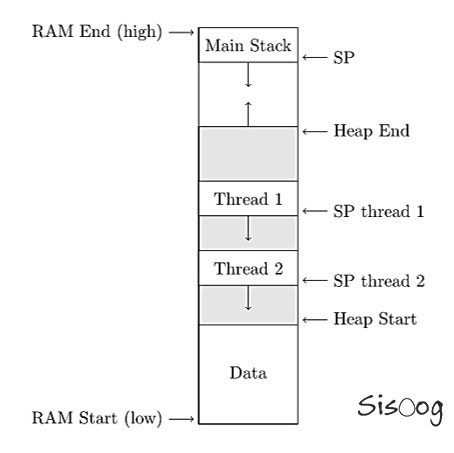 RAM و حافظه پشته