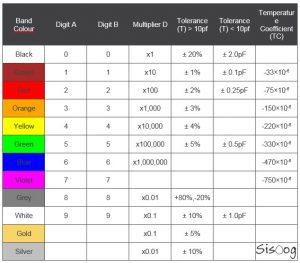 پارامترهای خازن THD