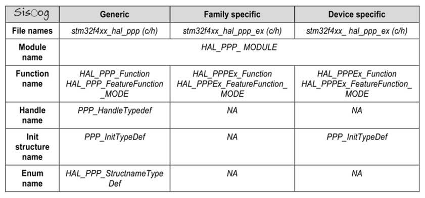 قاعده نام گذاری تابع های API در HAL