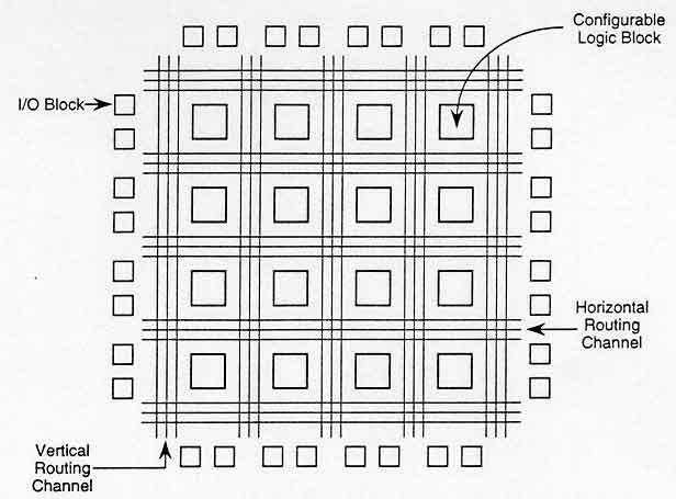 منابع داخلی در FPGA