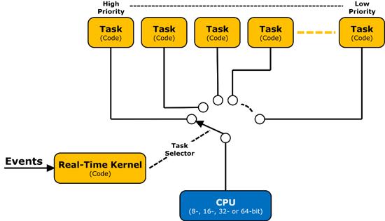 زمان بندی اجرای تسک ها در RTOS