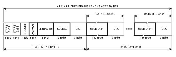DNP3 frame