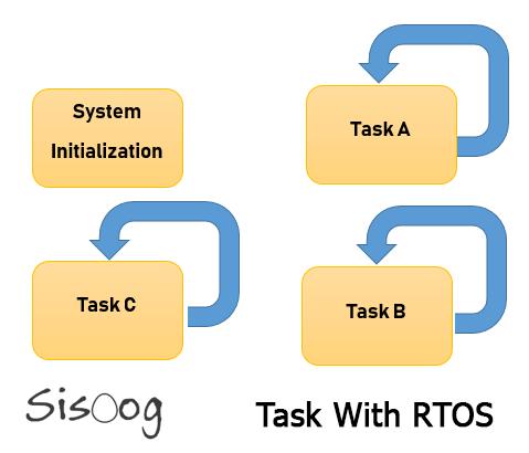 برنامه نویسی با استفاده از RTOS
