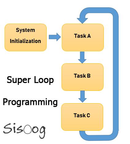 برنامه نویسی بدون RTOS و به شیوه SuperLoop