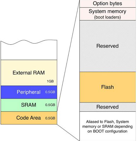 ساختارحافظه میکروکنترلر STM32