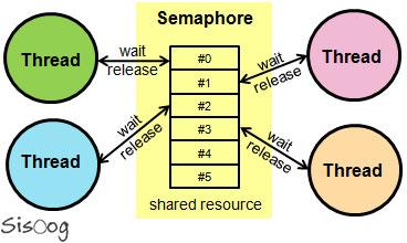 سمافور semaphore
