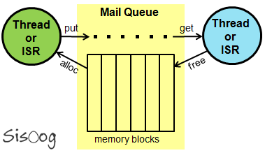 Mail Queue