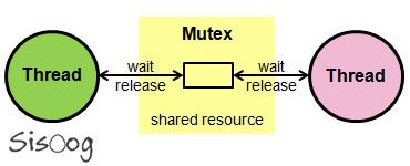 موتکس Mutex