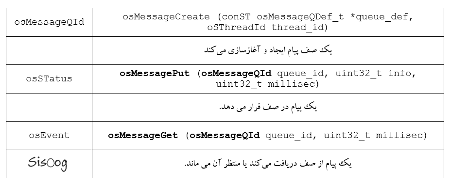 توابع Message Queue
