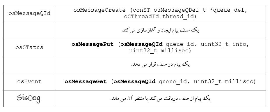 توابع Message Queue