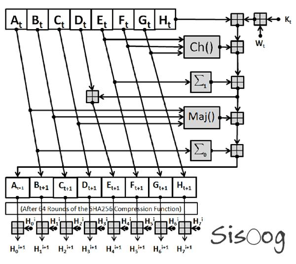 بیت کوین چگونه محاسبه و استخراج میشود