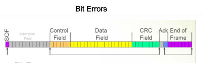 Bit Error