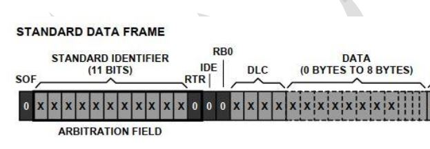CRC Standard Frame