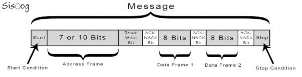 آدرس دهی I2C