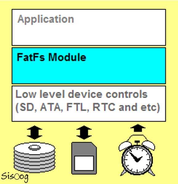 سیستم فایل FatFs بر روی کارت SD