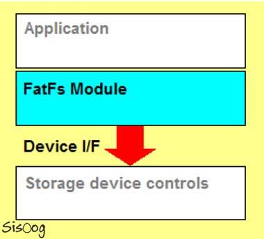 رابط FatFs