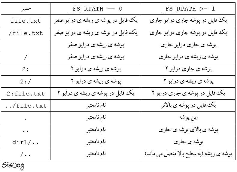 مسیر فایل در FatFs
