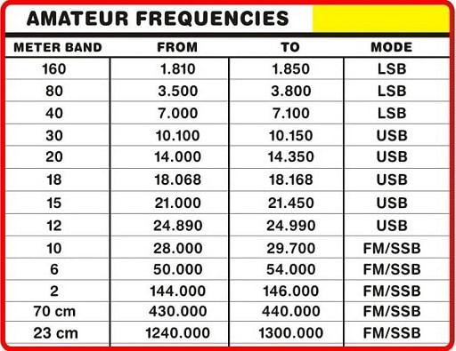 در این جدول فرکانسی میتوانید باند های رادیو اماتوری مورد استفاده در باند HF و VHF و UHF را به همراه محدوده فرکانسی ان باند مشاهده کنید.