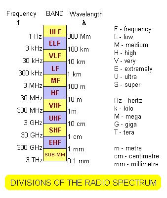 جدول کلی تقسیم بندی فرکانسی ITU
