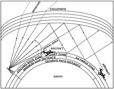 skywave_paths