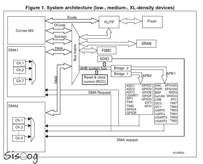 بلوک STM32-Cortex-m3
