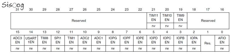 رجیستر APB2ENR
