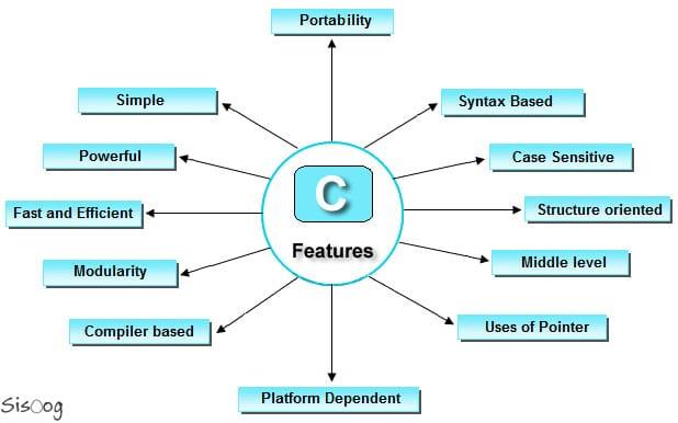 ساختار زبان C