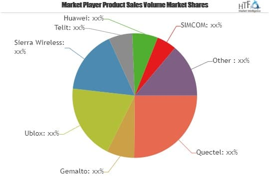 GSM & GPRS Module Market Is Booming Worldwide|Sierra Wireless, Telit, Huawei