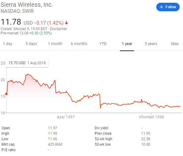 ارزش سهام شرکت سیرا وایرلس