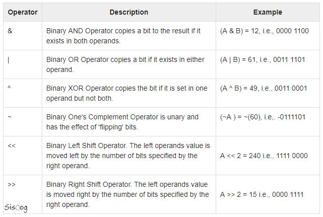 عملگرهای بیتی در زبان C