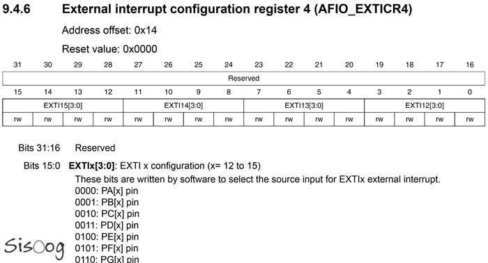 آموزش STM32f103 به صورت کاملا رجیستری