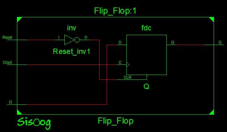 Reset in FPGA