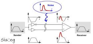 طراحی بردهای فرکانس بالا
