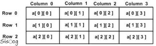 تعریف آرایهها در زبان برنامهنویسی C