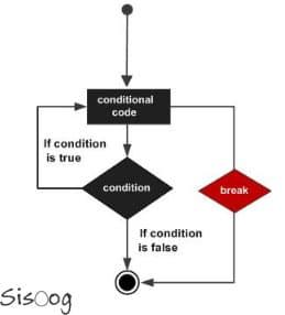استفاده از دستور break در زبان C