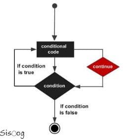 استفاده از دستور continue در زبان برنامهنویسی C