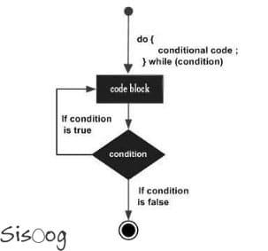 استفاده از دستور do-while در زبان C