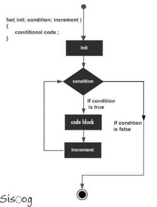 حلقه For در زبان برنامهنویسی C