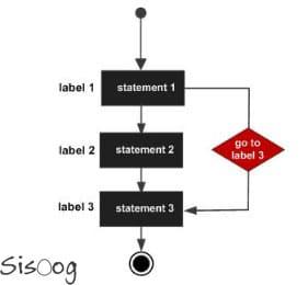 استفاده از دستور goto در زبان C