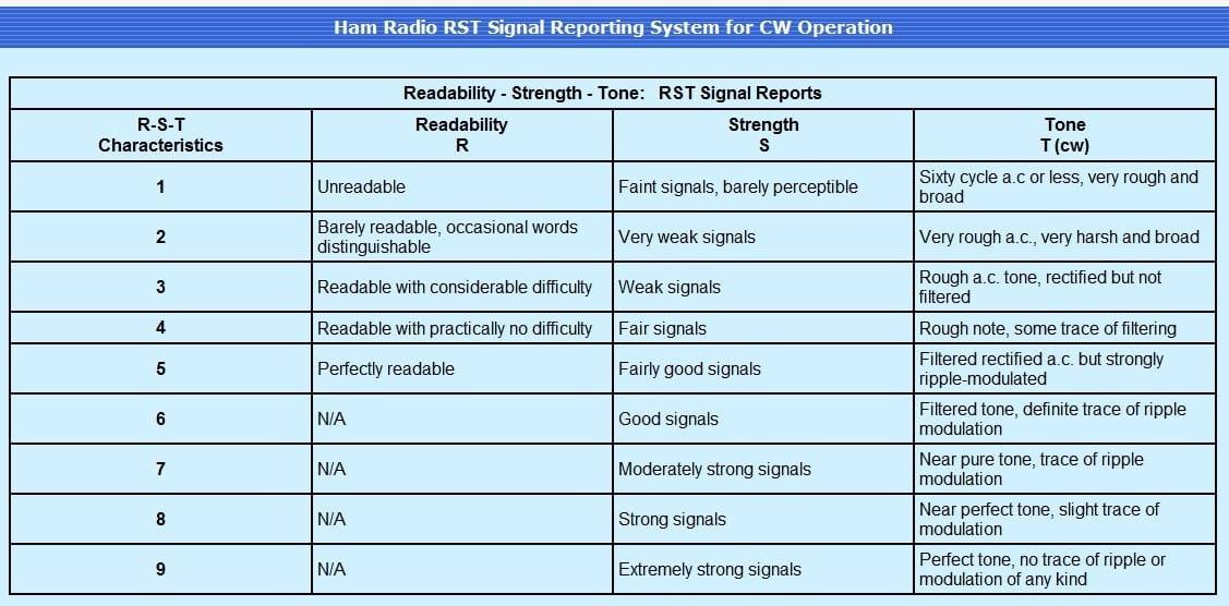 کیفیت توان سیگنال در رادیوآماتوری