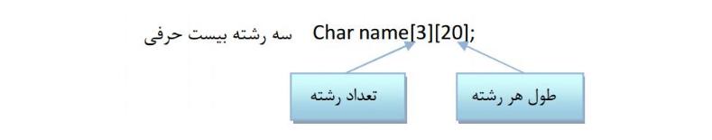 آرایه از رشته ها در زبان C
